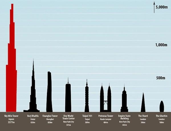 sky-mile-tower-tokyo