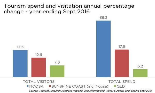 noosa-economy-growth